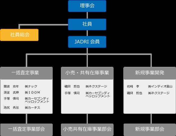 JADRI組織図